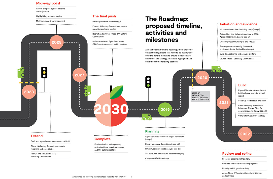 roadmap-reducing-food-waste-DP-1100px